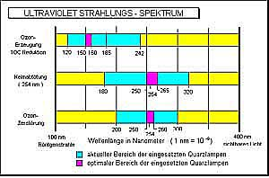 Ultraviolettes Strahlungs Spektrum